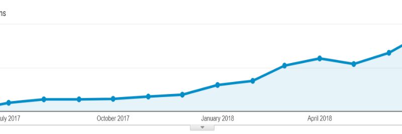 iMotorbike SEO Case Study – How We Increased Organic Sessions by 39 Times in 1 Year
