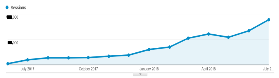 imotorbike organic traffic increase