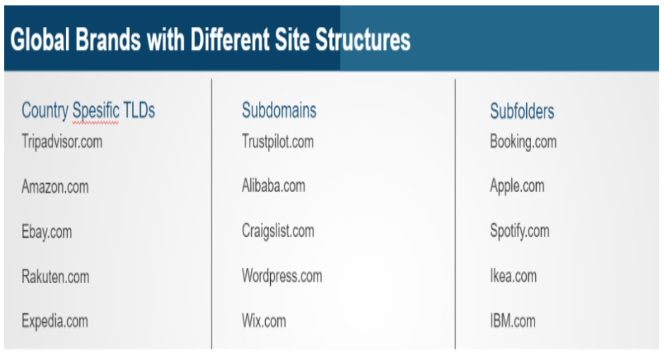 global brands with different site structure