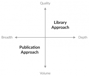 publication and library