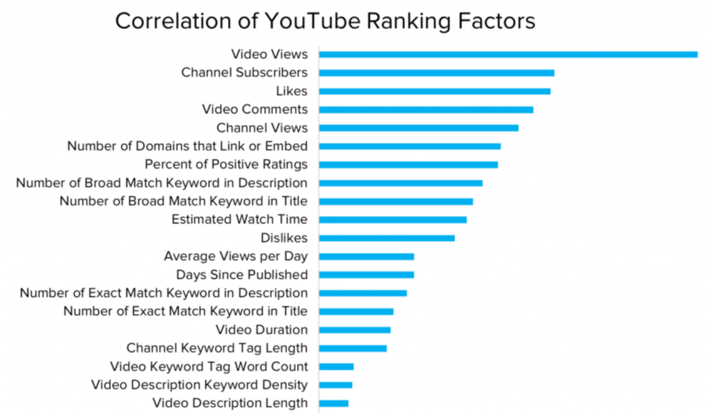 YouTube SEO Ranking Factor Study
