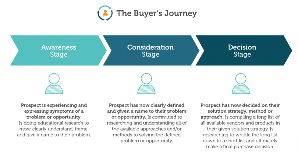 Match Your Buyer's Journey