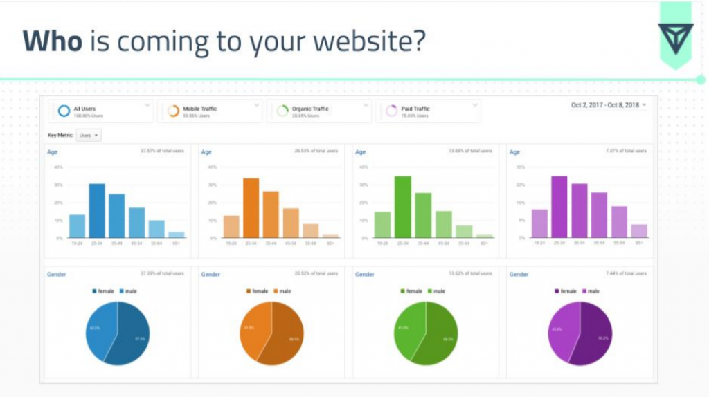 analyze when redesigning your website