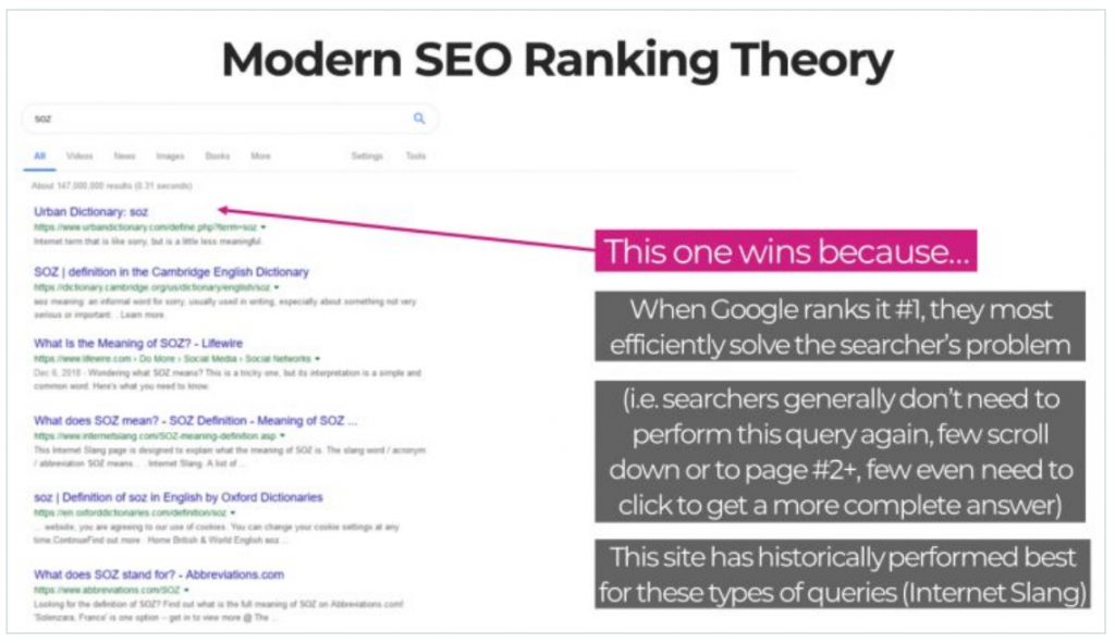 Optimizing for Searcher Intent Explained
