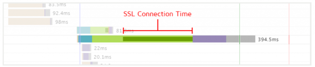 New SSL Timing in Waterfall Chart