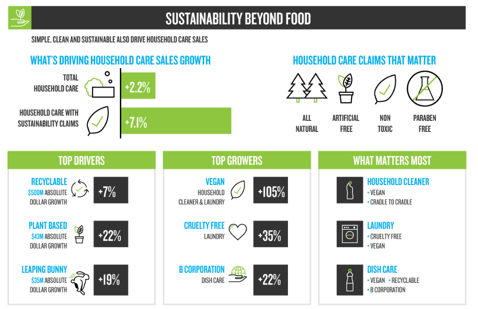Sustainability Still Drives Sales