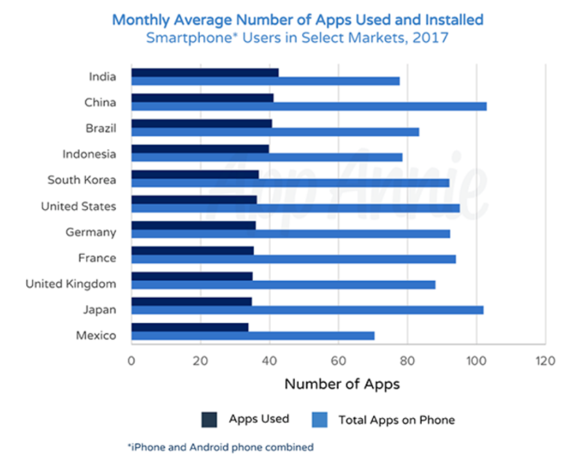 Monthly Average Number of Apps Used and Installed Country by Country