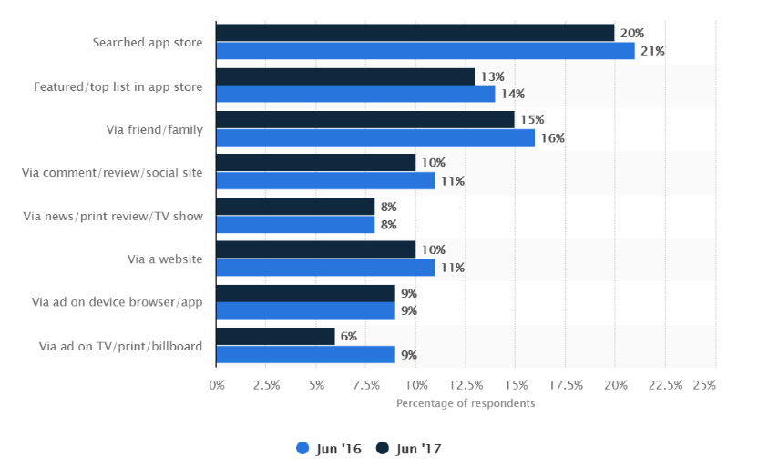 Leading smartphone app discovery channels of users